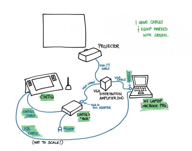 Cintiq setup diagram