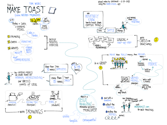 Visual Notes of TED Talk