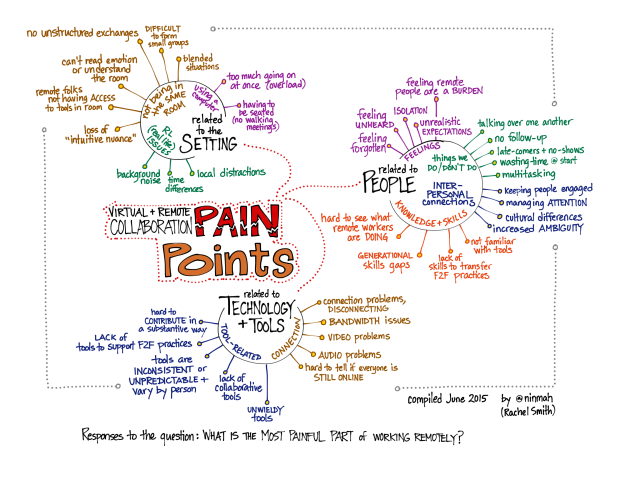 List of pain points in remote work