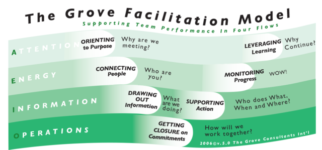 Image of The Grove Facilitation Model