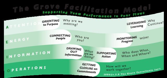 Image of The Grove Facilitation Model