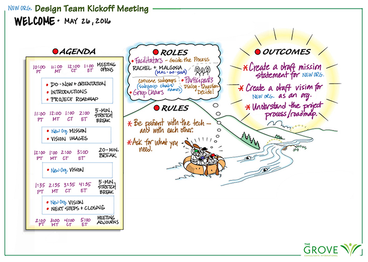 Digital visual facilitation tools tips and tech for taking your picture of the meetings agenda maxwellsz