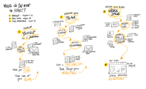 Sketchnotes showing a possible path through Part I
