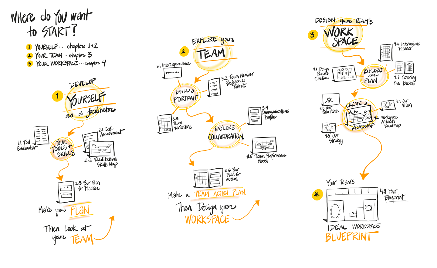 Digital visual facilitation tools tips and tech for taking your sketchnotes showing a possible path through part i maxwellsz